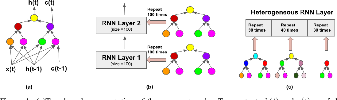 Figure 1 for From Nodes to Networks: Evolving Recurrent Neural Networks