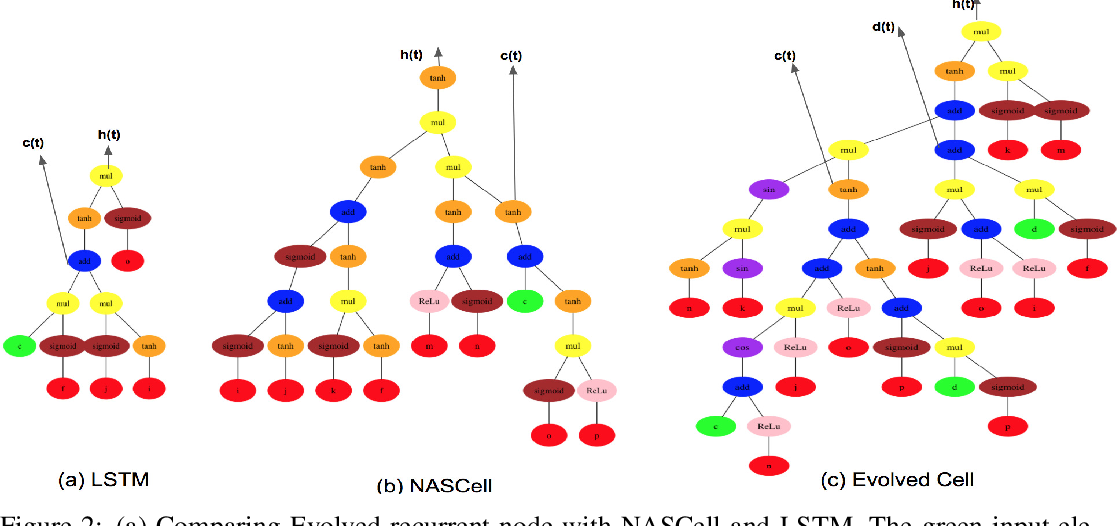 Figure 4 for From Nodes to Networks: Evolving Recurrent Neural Networks