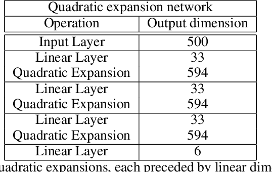Figure 4 for Gradient-based Training of Slow Feature Analysis by Differentiable Approximate Whitening