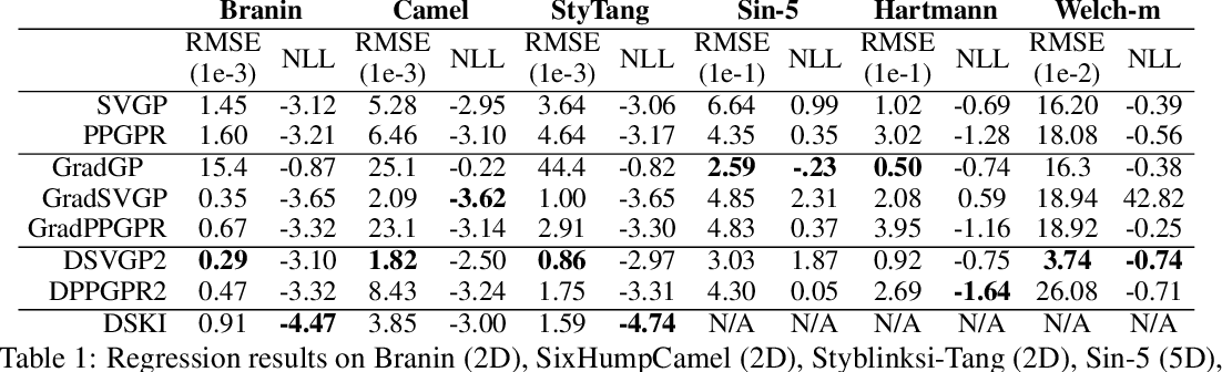 Figure 1 for Scaling Gaussian Processes with Derivative Information Using Variational Inference