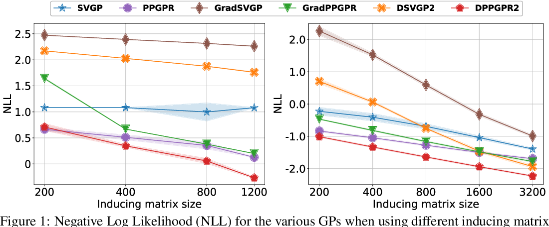 Figure 2 for Scaling Gaussian Processes with Derivative Information Using Variational Inference