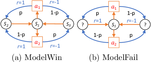 Figure 1 for Optimal Off-Policy Evaluation for Reinforcement Learning with Marginalized Importance Sampling