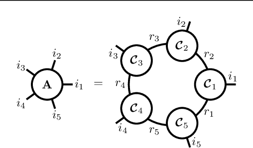 Figure 1 for T-Basis: a Compact Representation for Neural Networks