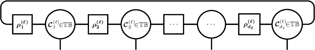 Figure 3 for T-Basis: a Compact Representation for Neural Networks