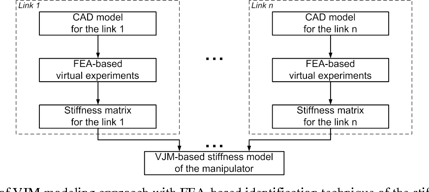 Figure 1 for CAD-based approach for identification of elasto-static parameters of robotic manipulators
