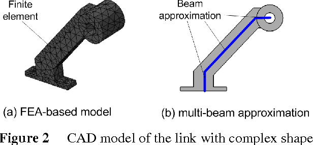 Figure 3 for CAD-based approach for identification of elasto-static parameters of robotic manipulators