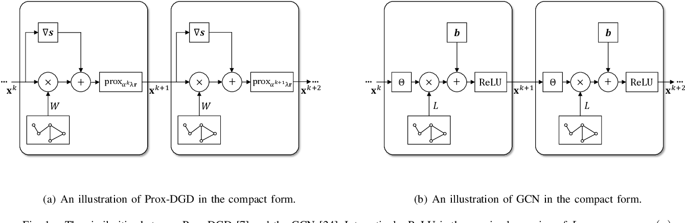 Figure 1 for Decentralized Statistical Inference with Unrolled Graph Neural Networks
