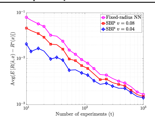 Figure 4 for Efficient learning of smooth probability functions from Bernoulli tests with guarantees