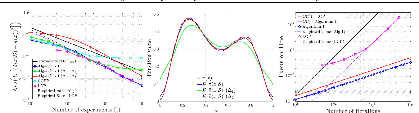 Figure 1 for Efficient learning of smooth probability functions from Bernoulli tests with guarantees