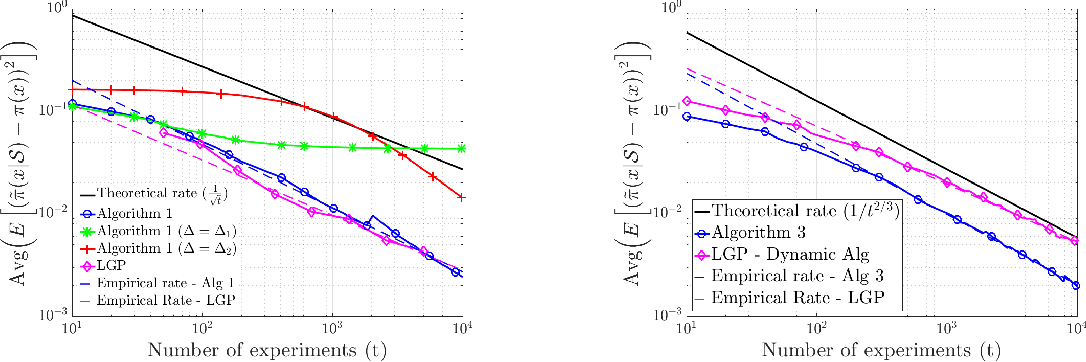 Figure 2 for Efficient learning of smooth probability functions from Bernoulli tests with guarantees