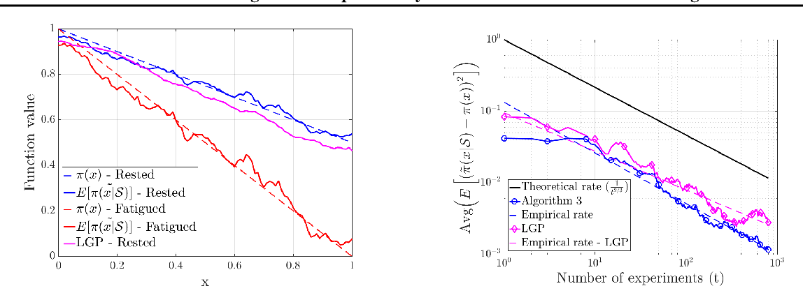 Figure 3 for Efficient learning of smooth probability functions from Bernoulli tests with guarantees