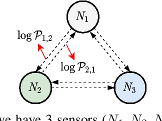 Figure 2 for Learning Graph Structures with Transformer for Multivariate Time Series Anomaly Detection in IoT