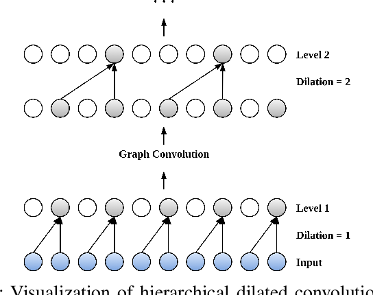 Figure 3 for Learning Graph Structures with Transformer for Multivariate Time Series Anomaly Detection in IoT