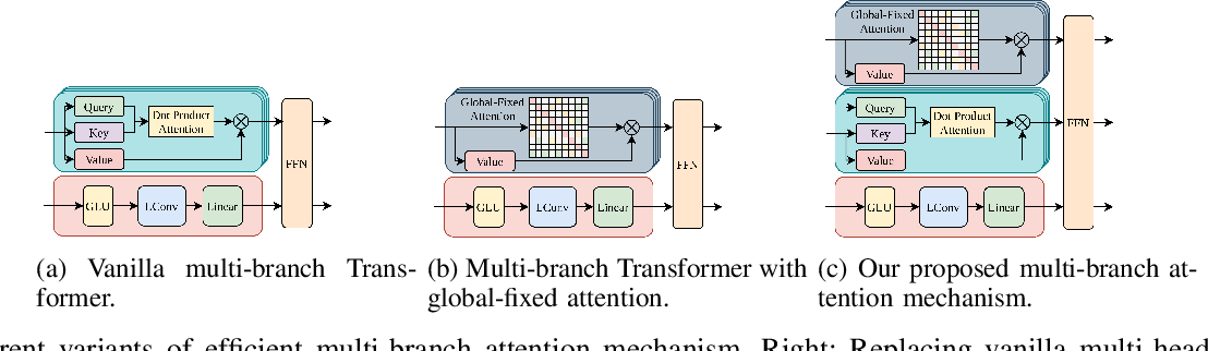 Figure 4 for Learning Graph Structures with Transformer for Multivariate Time Series Anomaly Detection in IoT