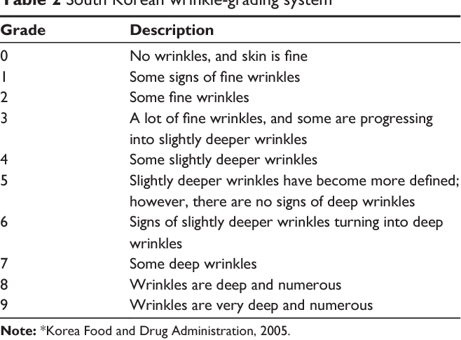 Table 2 South Korean wrinkle-grading system*