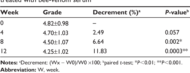 Table 3 Changes in visual wrinkle-grading scores in patients treated with bee-venom serum