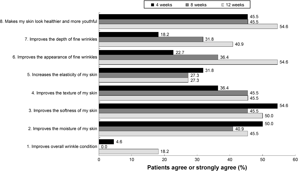 Figure 5 Subject self-assessment of bee-venom serum attributes after 4, 8, and 12 weeks' treatment.