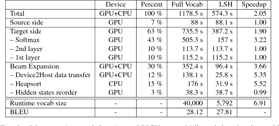 Figure 1 for Fast Locality Sensitive Hashing for Beam Search on GPU