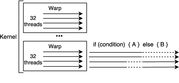 Figure 2 for Fast Locality Sensitive Hashing for Beam Search on GPU