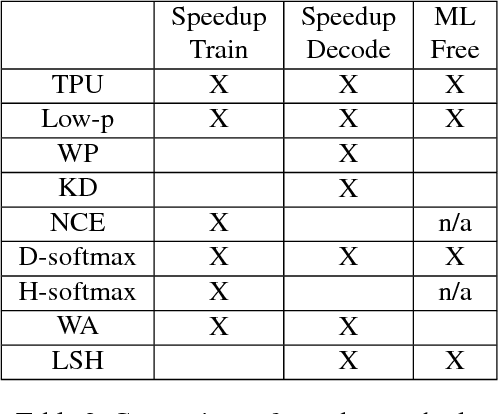 Figure 3 for Fast Locality Sensitive Hashing for Beam Search on GPU