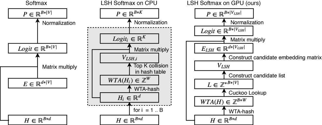 Figure 4 for Fast Locality Sensitive Hashing for Beam Search on GPU