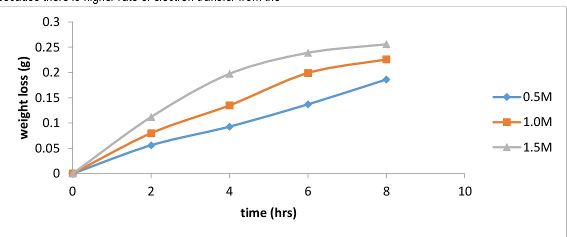 Figure 13 from CORROSION INHIBITION OF PAPAYA ( PAWPAW ) LEAF