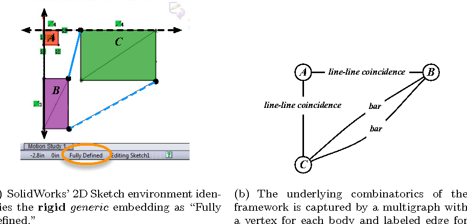 Algorithms for detecting dependencies and rigid subsystems for CAD