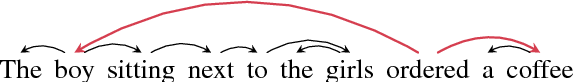 Figure 1 for Inducing Grammars with and for Neural Machine Translation