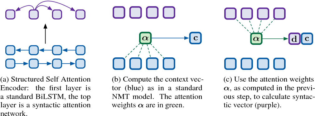 Figure 3 for Inducing Grammars with and for Neural Machine Translation