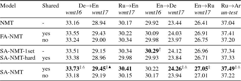 Figure 4 for Inducing Grammars with and for Neural Machine Translation