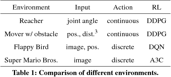 Figure 1 for Internal Model from Observations for Reward Shaping