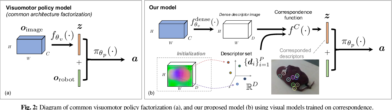 Figure 2 for Self-Supervised Correspondence in Visuomotor Policy Learning