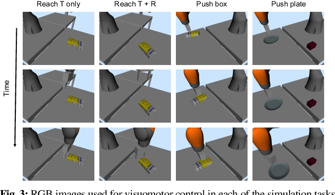 Figure 3 for Self-Supervised Correspondence in Visuomotor Policy Learning