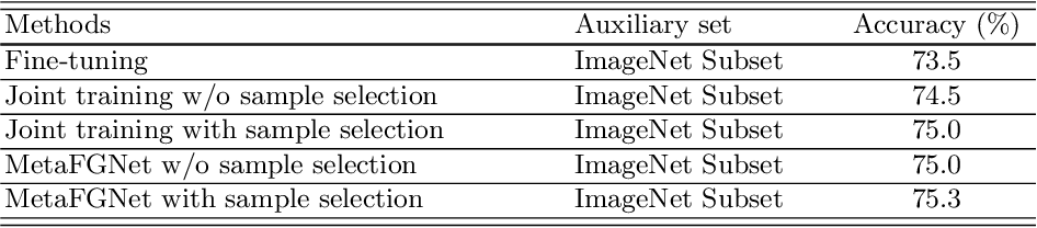 Figure 2 for Fine-Grained Visual Categorization using Meta-Learning Optimization with Sample Selection of Auxiliary Data