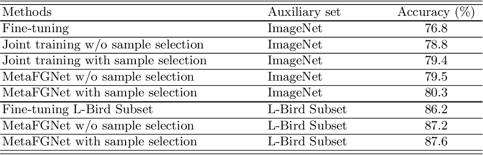 Figure 3 for Fine-Grained Visual Categorization using Meta-Learning Optimization with Sample Selection of Auxiliary Data