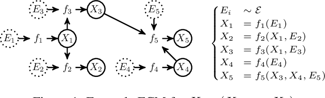 Figure 1 for Causal Generative Neural Networks