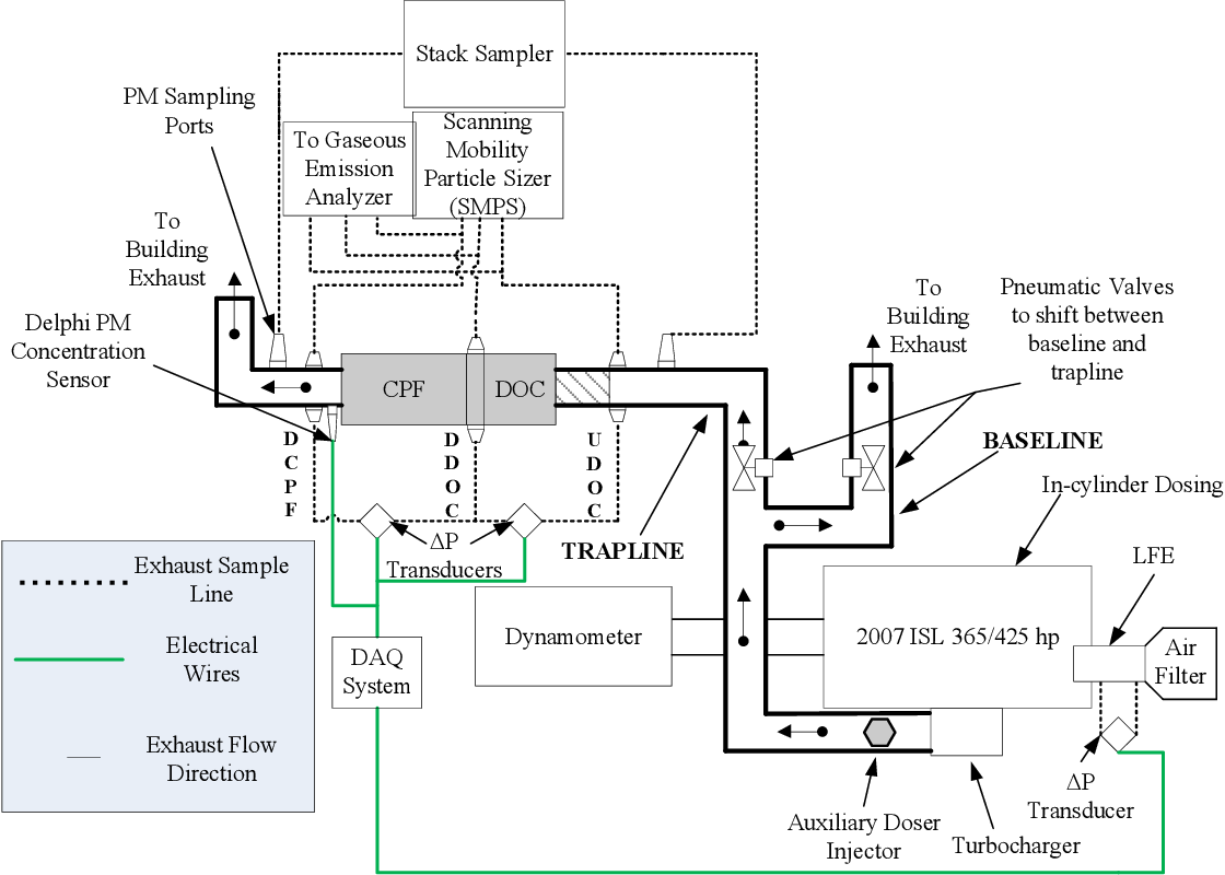 PDF] AN EXPERIMENTAL INVESTIGATION INTO THE EFFECTS OF BIODIESEL