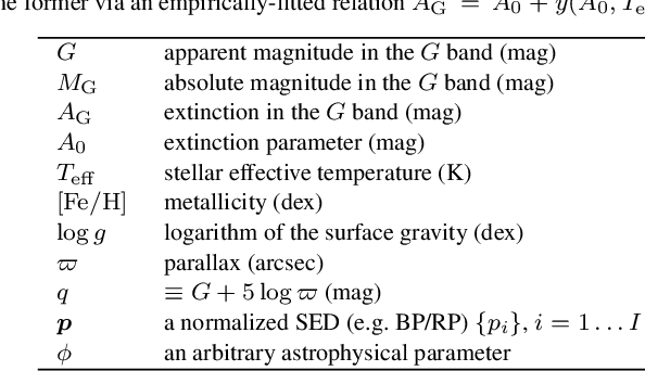 Figure 1 for The expected performance of stellar parametrization with Gaia spectrophotometry