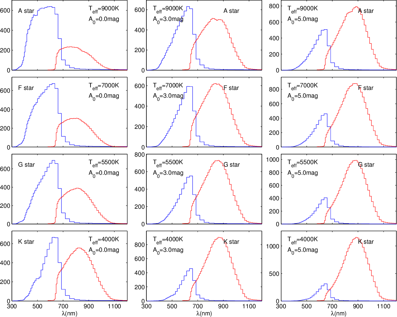 Figure 2 for The expected performance of stellar parametrization with Gaia spectrophotometry