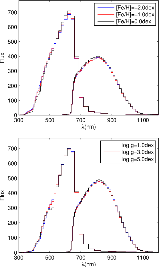 Figure 3 for The expected performance of stellar parametrization with Gaia spectrophotometry
