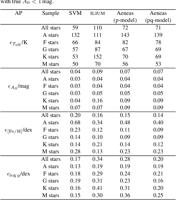Figure 4 for The expected performance of stellar parametrization with Gaia spectrophotometry