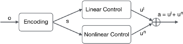 Figure 1 for Recurrent Control Nets for Deep Reinforcement Learning