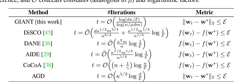 Figure 2 for GIANT: Globally Improved Approximate Newton Method for Distributed Optimization