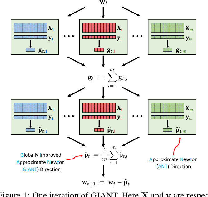 Figure 1 for GIANT: Globally Improved Approximate Newton Method for Distributed Optimization