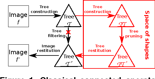 Figure 1 for Morphological Filtering in Shape Spaces: Applications using Tree-Based Image Representations