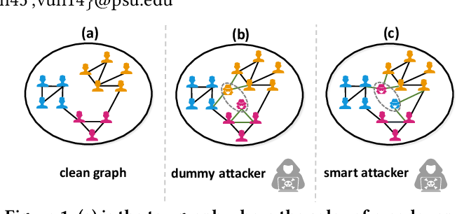 Figure 1 for Node Injection Attacks on Graphs via Reinforcement Learning
