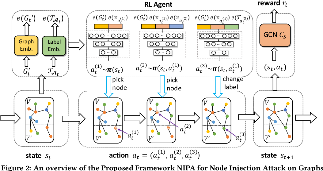 Figure 3 for Node Injection Attacks on Graphs via Reinforcement Learning
