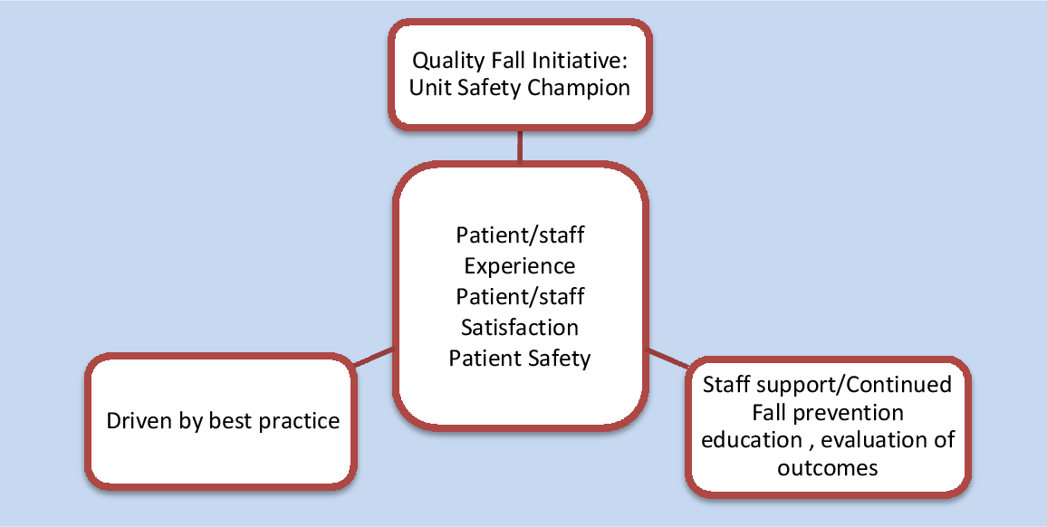PDF] Fall Prevention Quality Initiative: Implementation of a