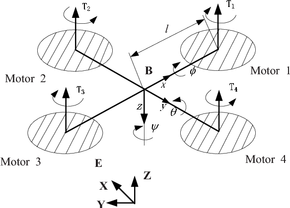 Research And Application Of Nonlinear Control Techniques For Quad