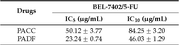 Table 2. IC5 and IC10 of PACC and PADF on BEL-7402/5-FU cell (x ˘ s, n = 6).